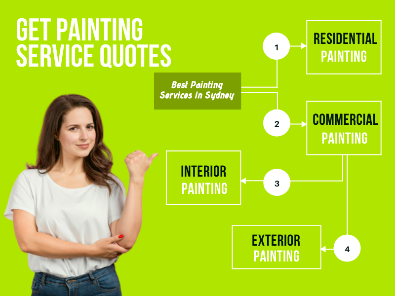 Get Painting Quotes Sydney
